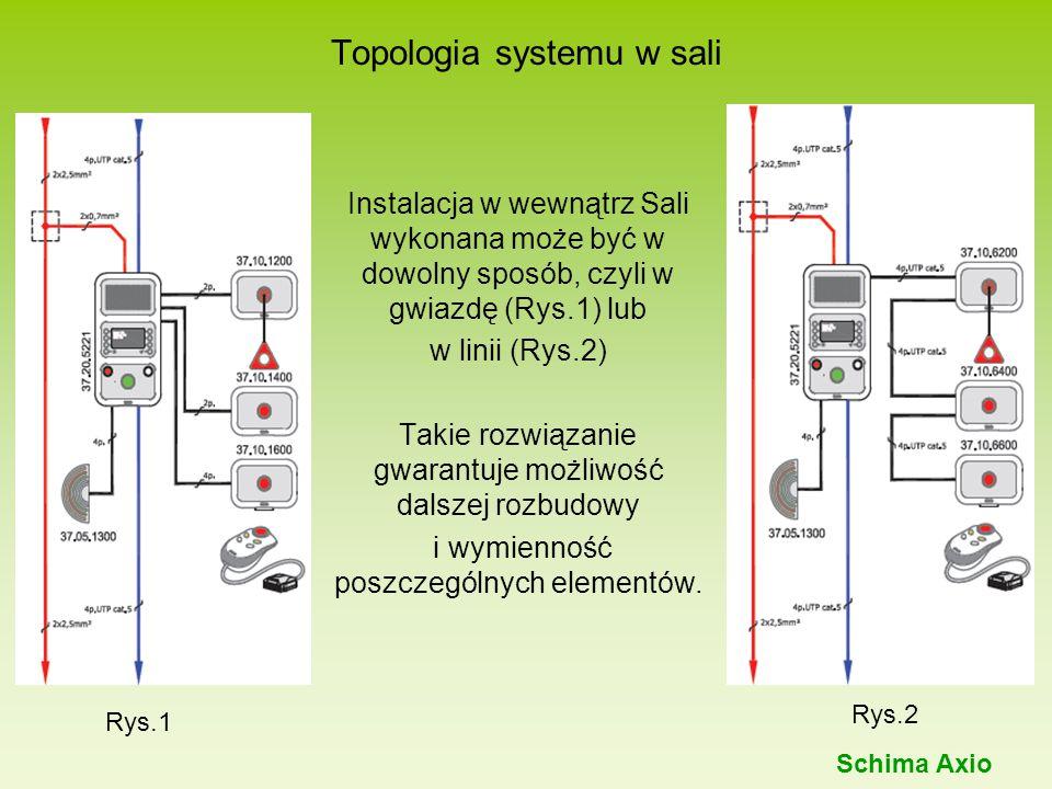 Instalacja w wewnątrz Sali wykonana może być w dowolny sposób, czyli w gwiazdę (Rys.1) lub w linii (Rys.2) Takie rozwiązanie gwarantuje możliwość dals