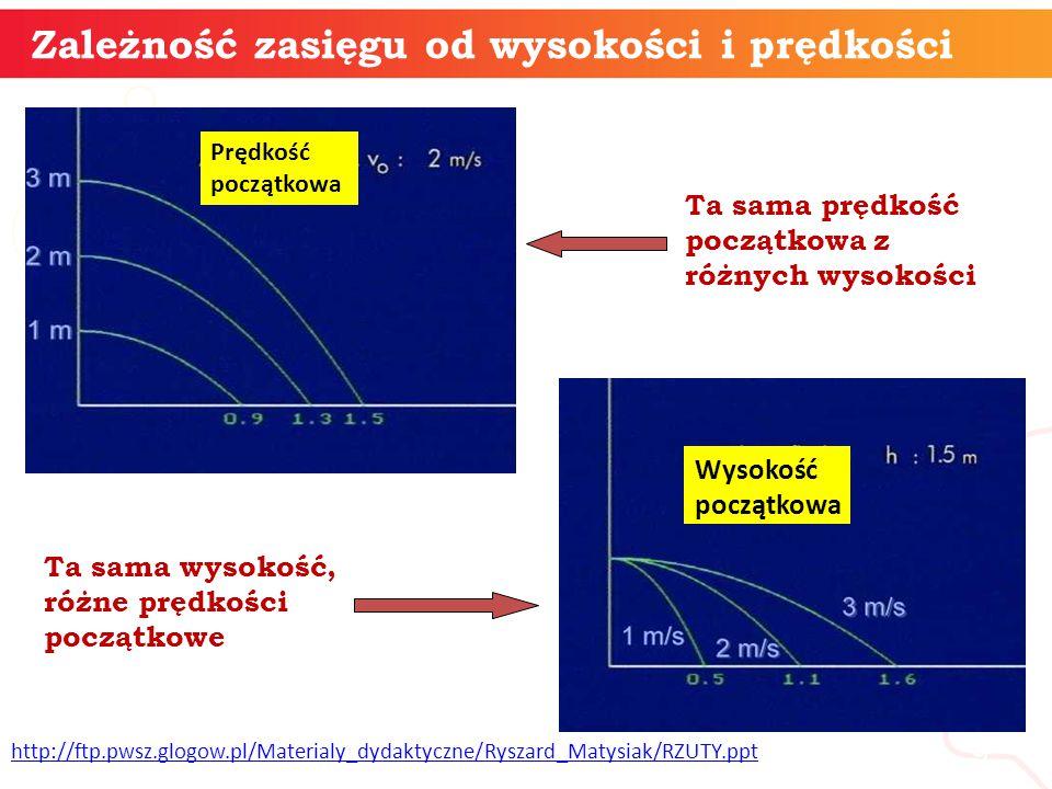 informatyka + 10 Analiza ruchu poziomego pod kątem zależności od zasięgu rzutu, wysokości i od prędkości początkowej z https://edukator.pl/Rzuty,8131.html