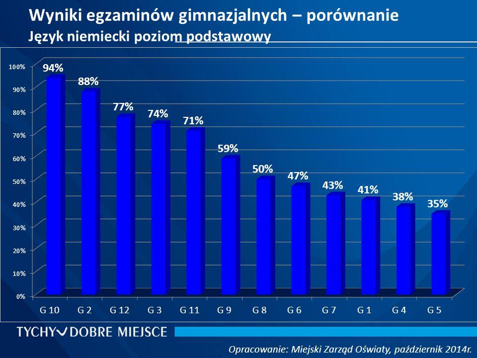 Wyniki egzaminów gimnazjalnych – porównanie Język niemiecki poziom podstawowy Opracowanie: Miejski Zarząd Oświaty, październik 2014r.