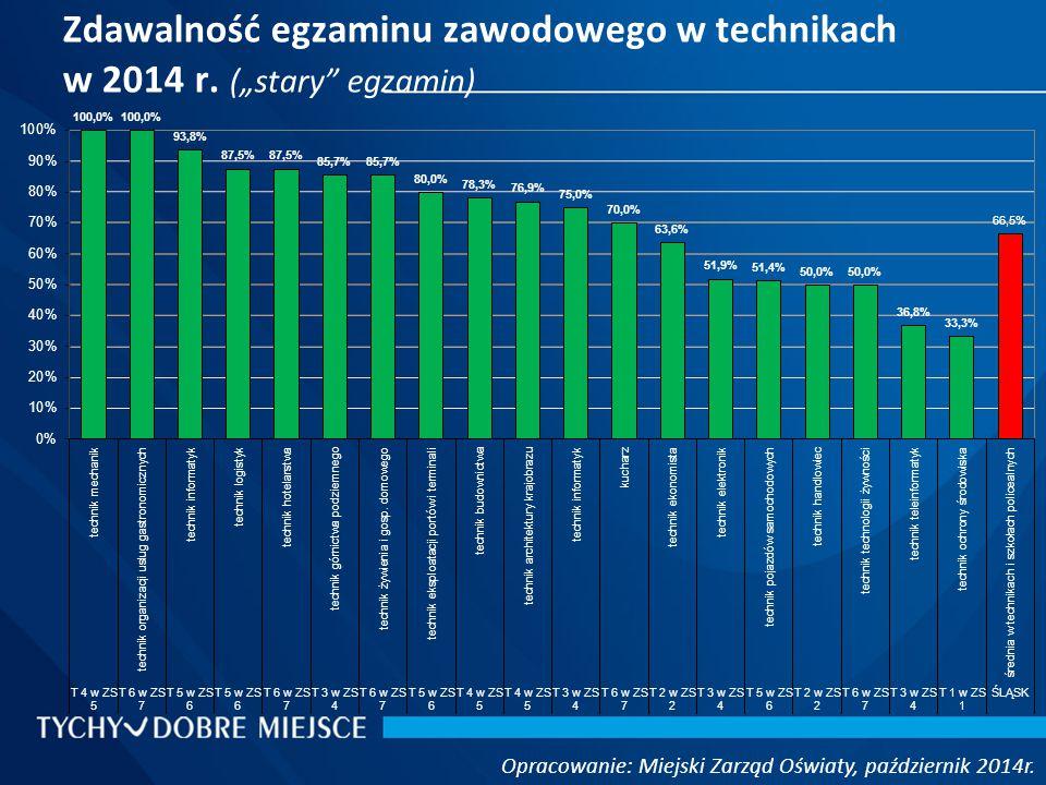 Zdawalność egzaminu zawodowego w technikach w 2014 r.