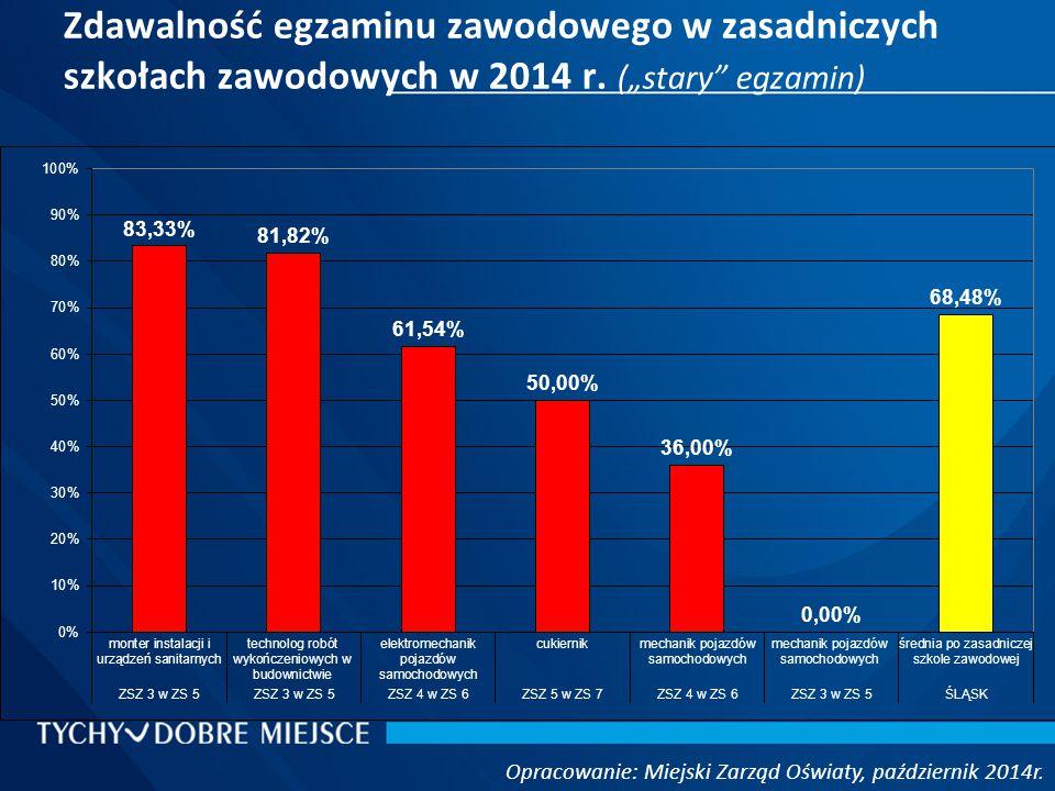 Zdawalność egzaminu zawodowego w zasadniczych szkołach zawodowych w 2014 r.
