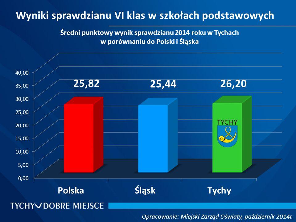 Wyniki sprawdzianu VI klas w szkołach podstawowych Opracowanie: Miejski Zarząd Oświaty, październik 2014r.