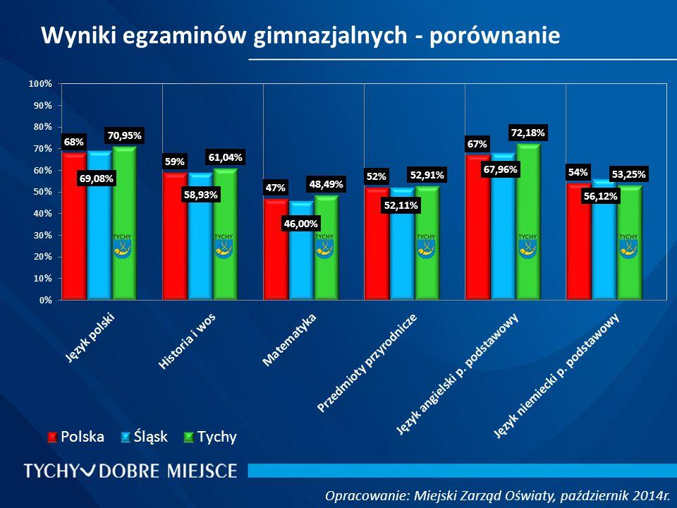 Wyniki egzaminów gimnazjalnych - porównanie Opracowanie: Miejski Zarząd Oświaty, październik 2014r.