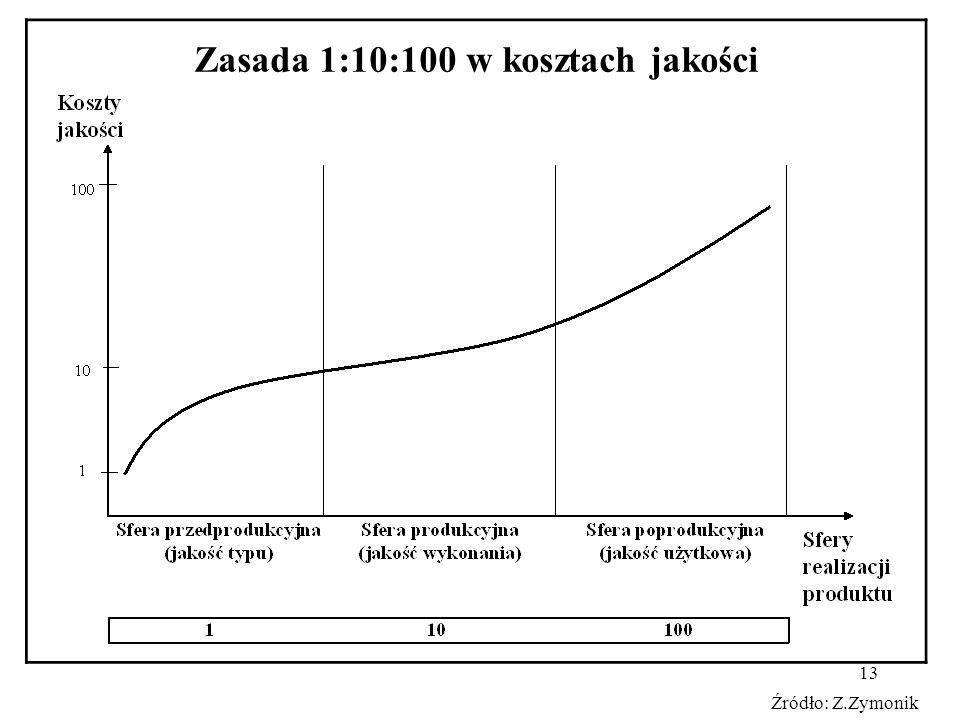 13 Zasada 1:10:100 w kosztach jakości Źródło: Z.Zymonik
