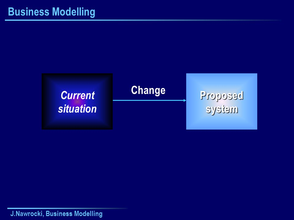 J.Nawrocki, Business Modelling Business Modelling Current situation Change Proposed system