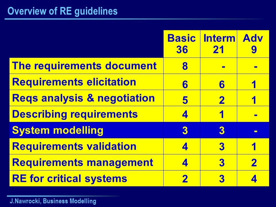 J.Nawrocki, Business Modelling Overview of RE guidelines The requirements document Requirements elicitation Reqs analysis & negotiation Describing req