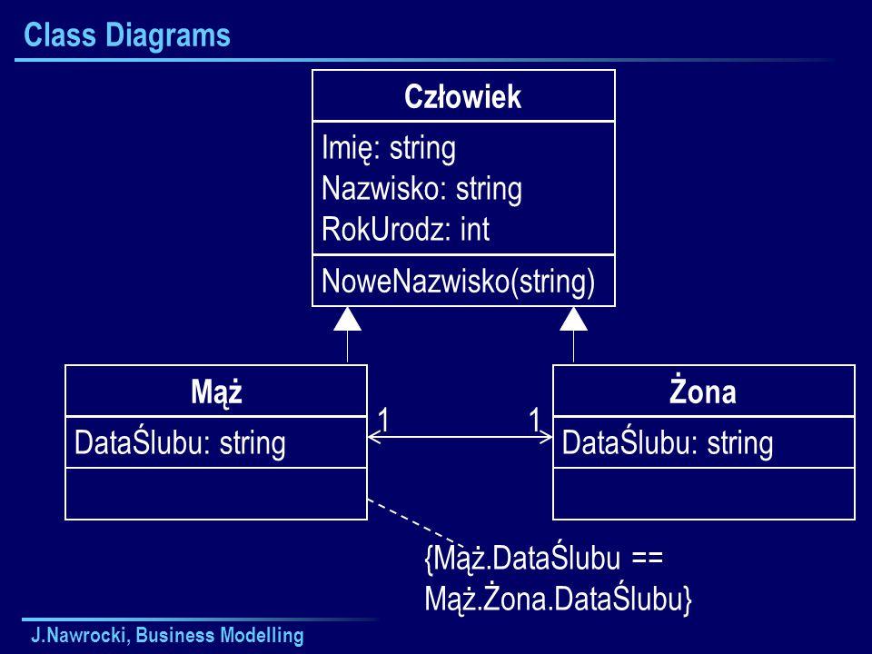 J.Nawrocki, Business Modelling Class Diagrams Człowiek Imię: string Nazwisko: string RokUrodz: int NoweNazwisko(string) Żona DataŚlubu: string Mąż Dat