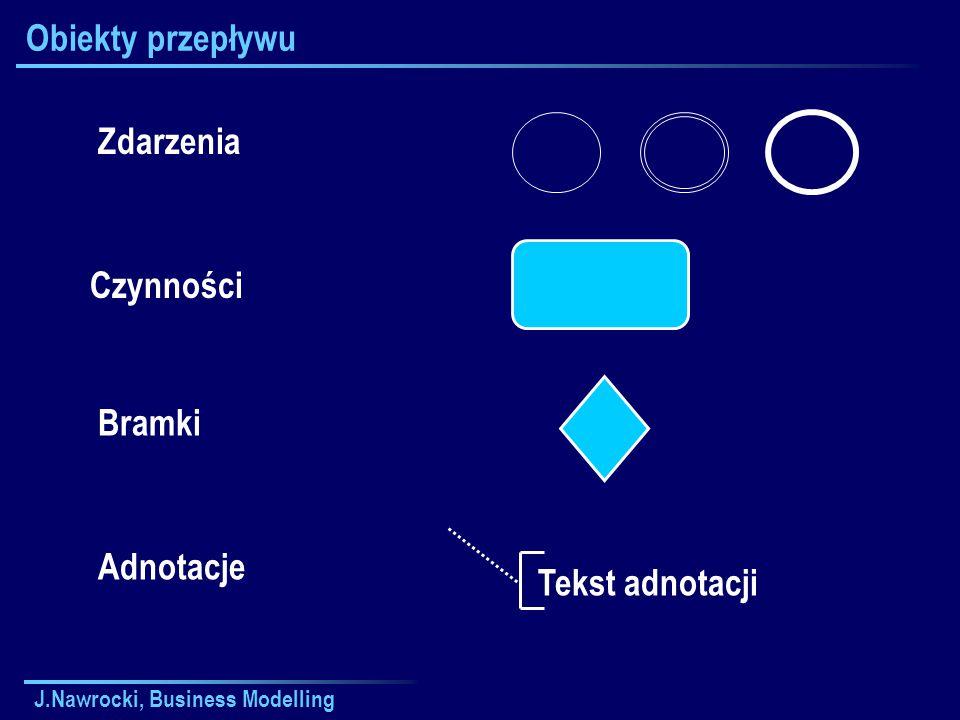 J.Nawrocki, Business Modelling Obiekty przepływu Zdarzenia Czynności Bramki Adnotacje Tekst adnotacji