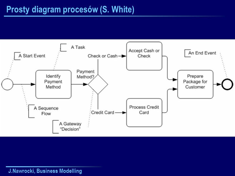 J.Nawrocki, Business Modelling Prosty diagram procesów (S. White)