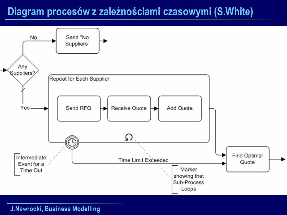 J.Nawrocki, Business Modelling Diagram procesów z zależnościami czasowymi (S.White)