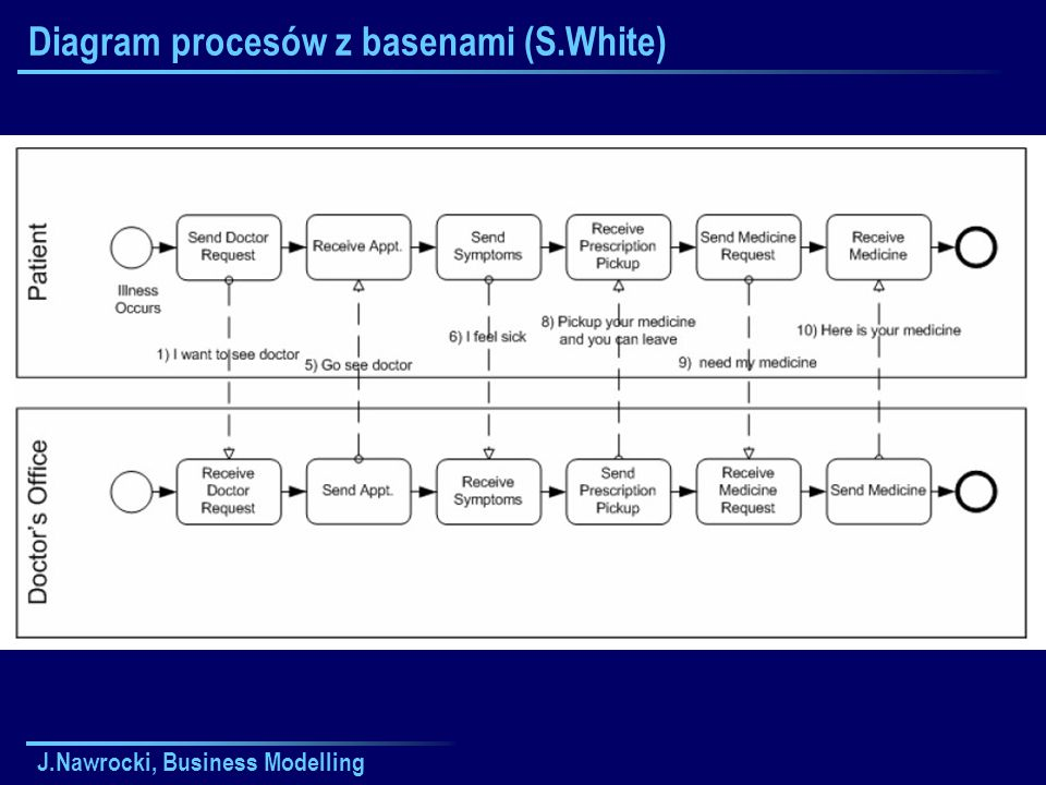 J.Nawrocki, Business Modelling Diagram procesów z basenami (S.White)