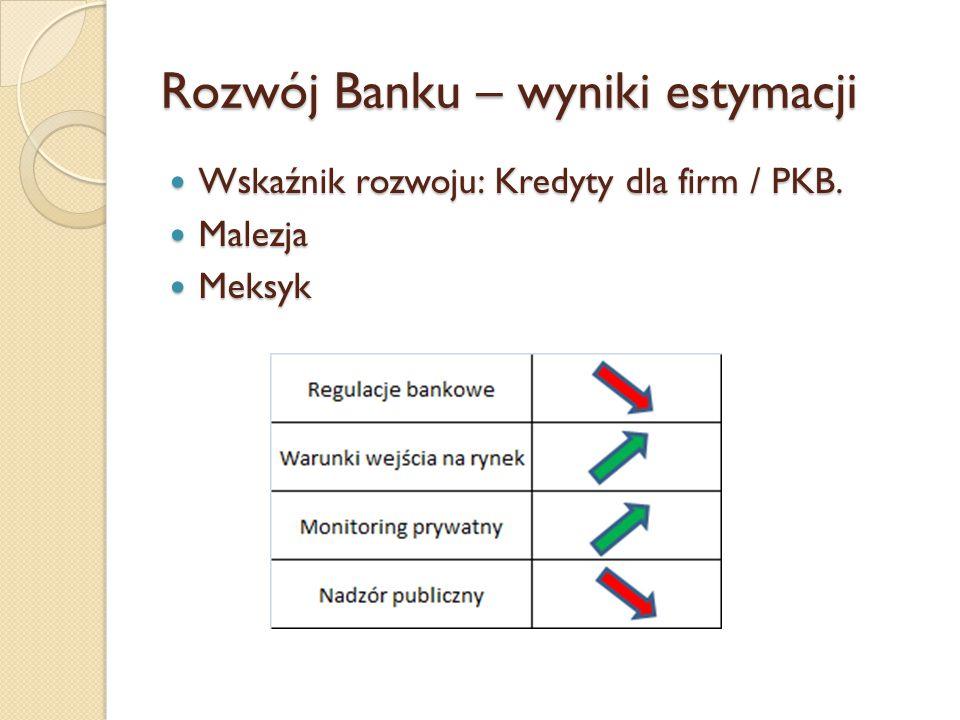 Rozwój Banku – wyniki estymacji Wskaźnik rozwoju: Kredyty dla firm / PKB. Wskaźnik rozwoju: Kredyty dla firm / PKB. Malezja Malezja Meksyk Meksyk