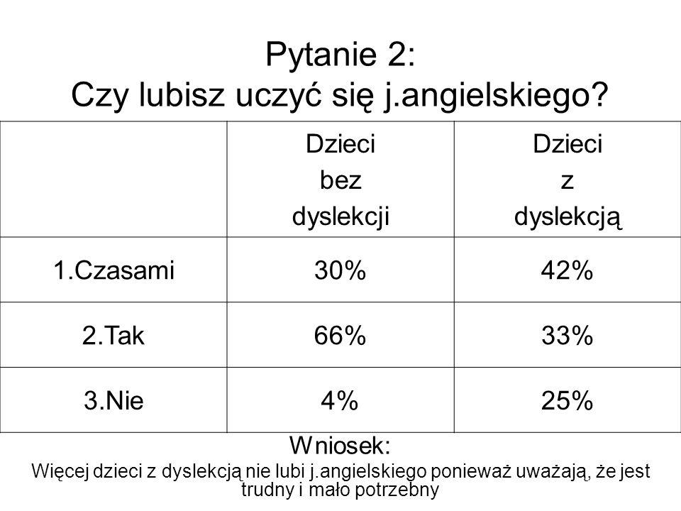 Pytanie 2: Czy lubisz uczyć się j.angielskiego.