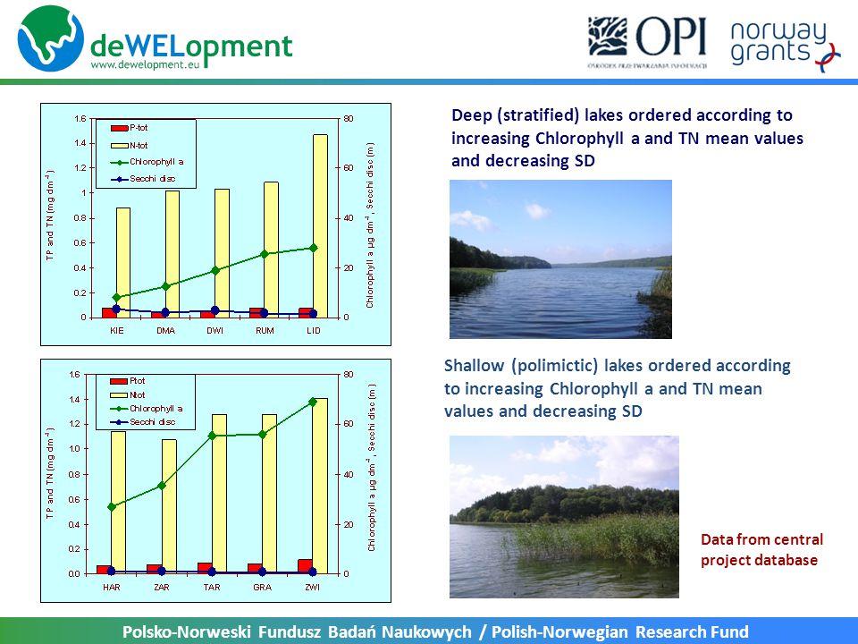 Polsko-Norweski Fundusz Badań Naukowych / Polish-Norwegian Research Fund Deep (stratified) lakes ordered according to increasing Chlorophyll a and TN