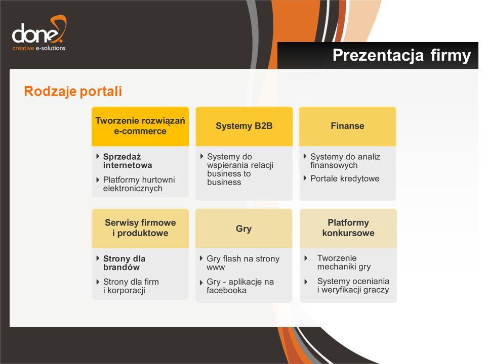 Prezentacja firmy Rodzaje portali
