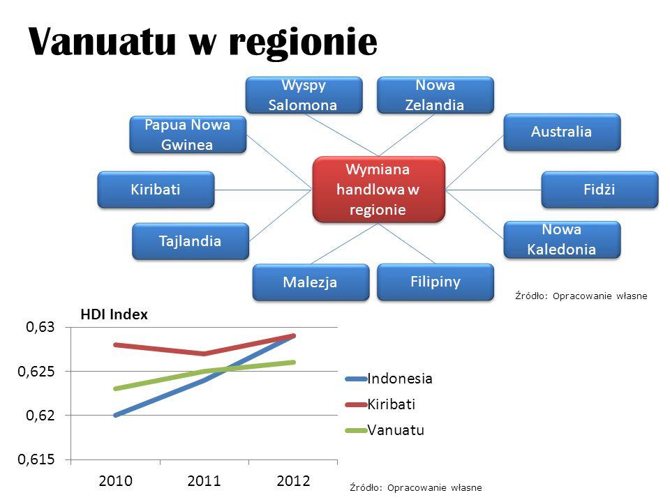 Vanuatu– Australia Export (16 – 0,5 %) - pasza dla zwierząt, skóry, futra, ryby, oleje roślinne, tłuszcze Import (5 – 10,4 %) - propan-butan, alkohole, tytoń, lekarstwa Inwestycje (177 mln AUD) rolnictwo turystyka finanse budownictwo Seasonal Worker Program (SWP) Źródło: Opracowanie własne