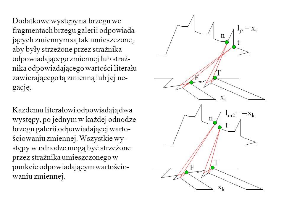 Dodatkowe występy na brzegu we fragmentach brzegu galerii odpowiada- jących zmiennym są tak umieszczone, aby były strzeżone przez strażnika odpowiadającego zmiennej lub straż- nika odpowiadającego wartości literału zawierającego tą zmienną lub jej ne- gację.