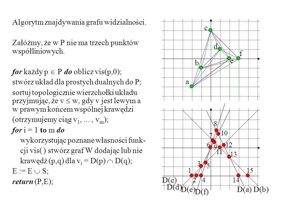 Algorytm znajdywania grafu widzialności. Załóżmy, że w P nie ma trzech punktów współliniowych.