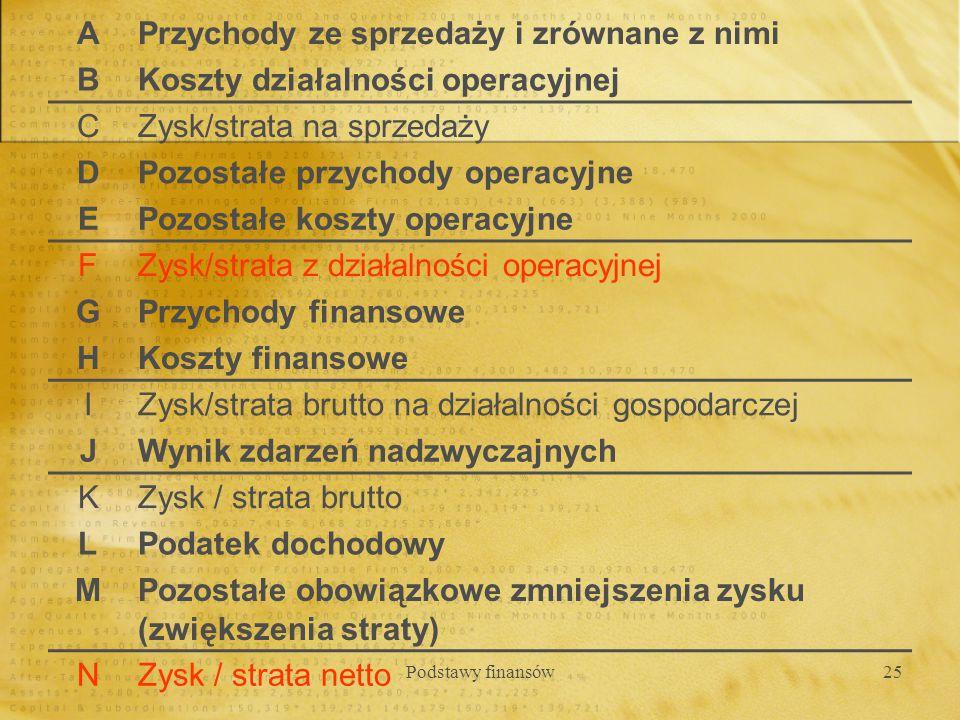 Podstawy finansów25 APrzychody ze sprzedaży i zrównane z nimi BKoszty działalności operacyjnej CZysk/strata na sprzedaży DPozostałe przychody operacyj