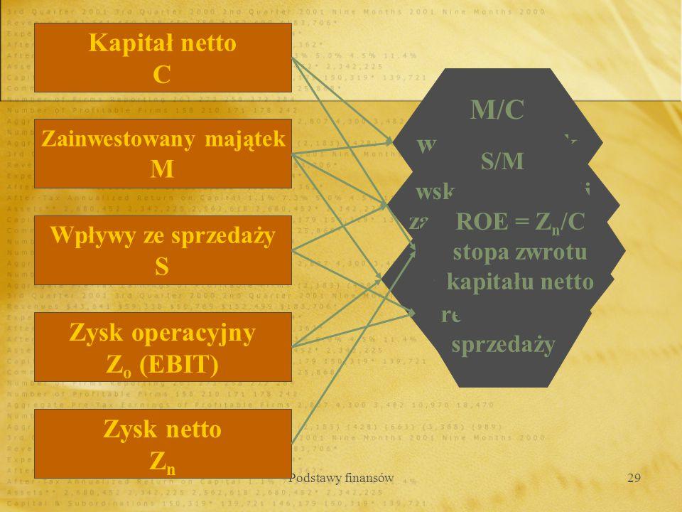 Podstawy finansów29 Kapitał netto C Zainwestowany majątek M Wpływy ze sprzedaży S Zysk operacyjny Z o (EBIT) Zysk netto Z n M/C współczynnik zadłużeni