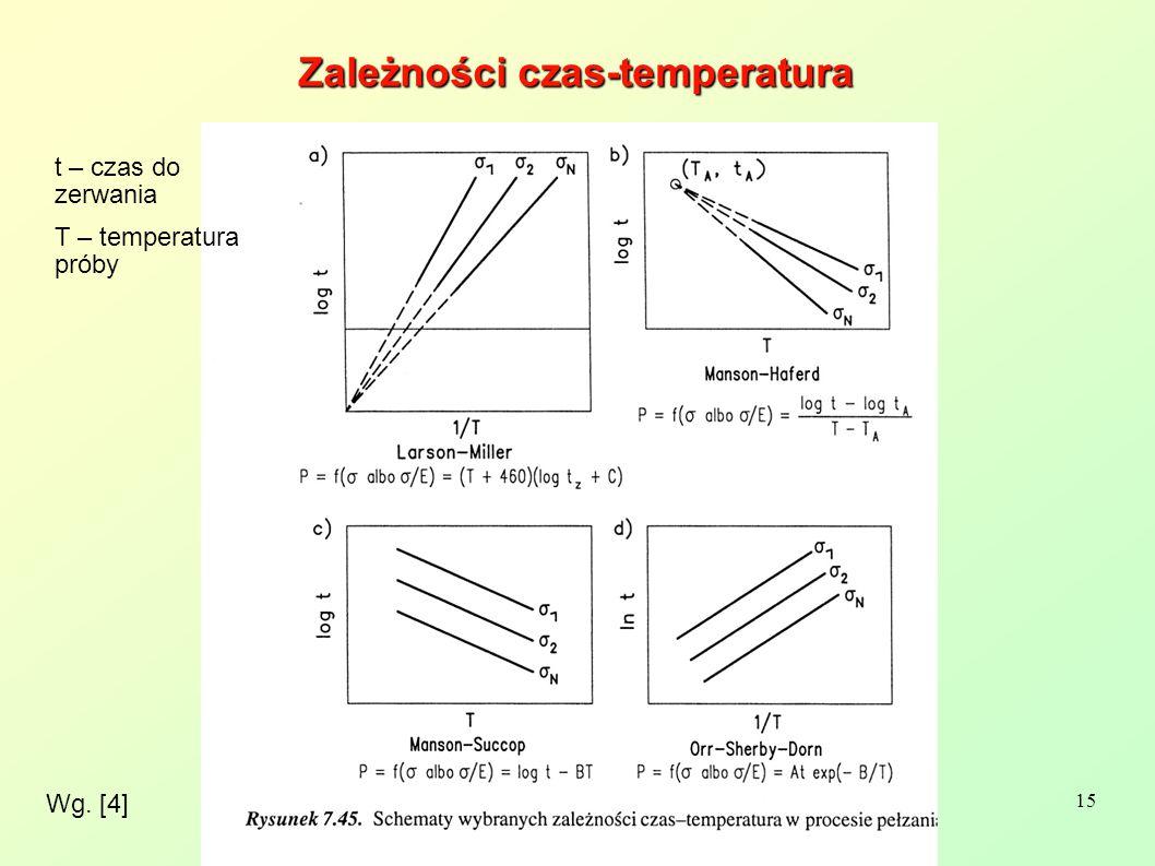 15 Wg. [4] Zależności czas-temperatura t – czas do zerwania T – temperatura próby