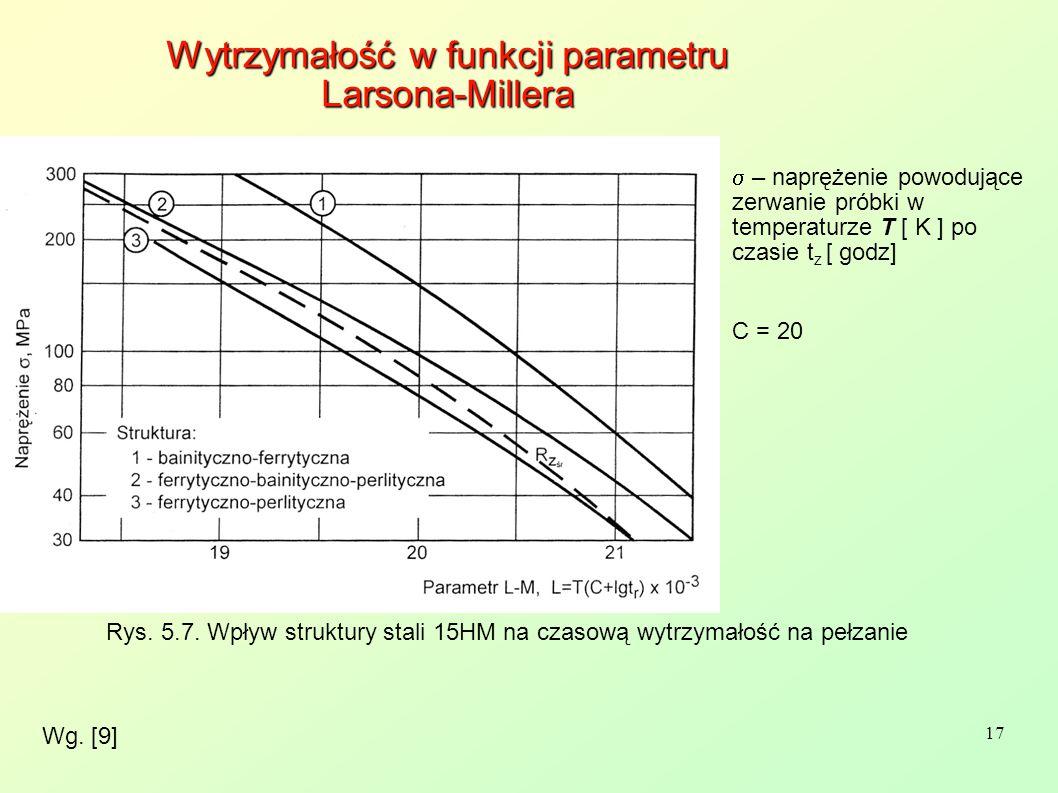 17 Wg. [9] Wytrzymałość w funkcji parametru Larsona-Millera  – naprężenie powodujące zerwanie próbki w temperaturze T [ K ] po czasie t z [ godz] C
