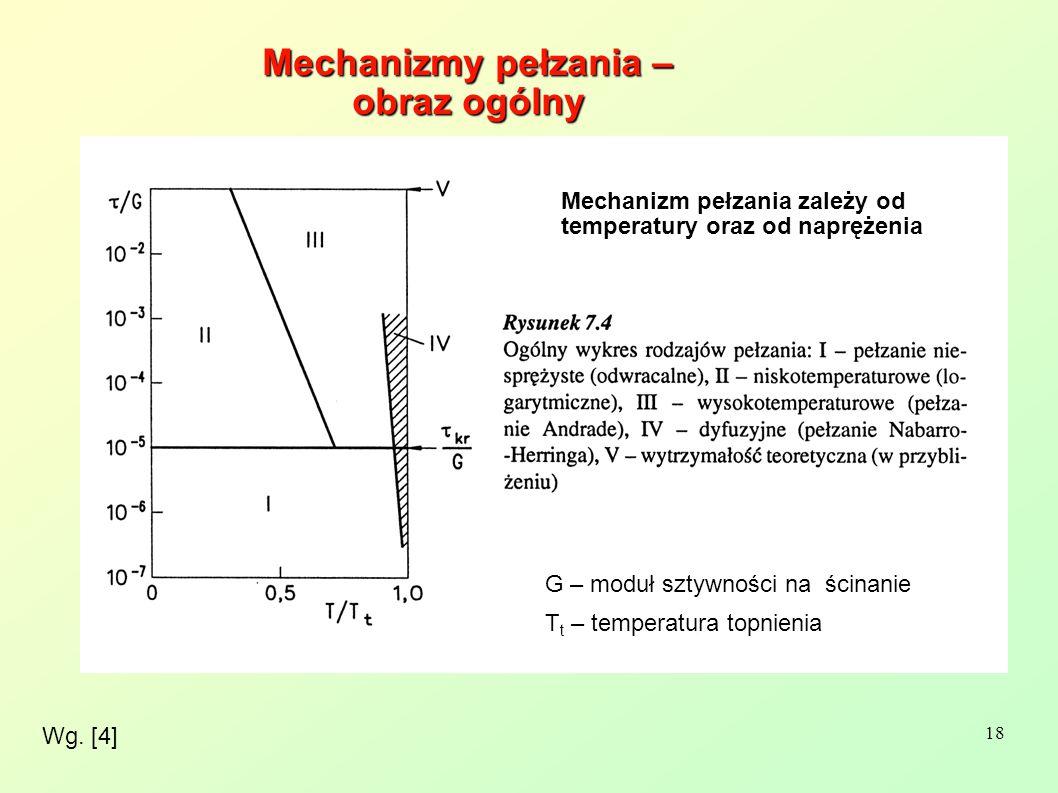 18 Wg. [4] Mechanizmy pełzania – obraz ogólny G – moduł sztywności na ścinanie T t – temperatura topnienia Mechanizm pełzania zależy od temperatury or