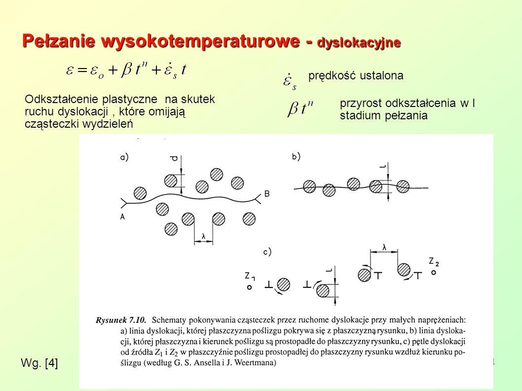 21 Wg. [4] Pełzanie wysokotemperaturowe - dyslokacyjne prędkość ustalona Odkształcenie plastyczne na skutek ruchu dyslokacji, które omijają cząsteczki