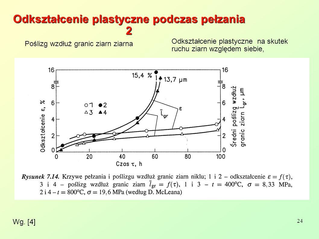 24 Wg. [4] Odkształcenie plastyczne podczas pełzania 2 Poślizg wzdłuż granic ziarn ziarna Odkształcenie plastyczne na skutek ruchu ziarn względem sieb