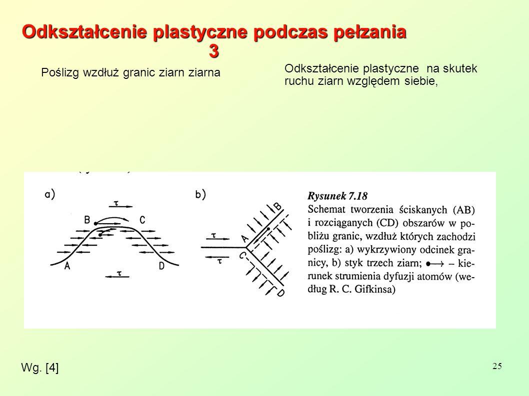 25 Wg. [4] Odkształcenie plastyczne podczas pełzania 3 Poślizg wzdłuż granic ziarn ziarna Odkształcenie plastyczne na skutek ruchu ziarn względem sieb