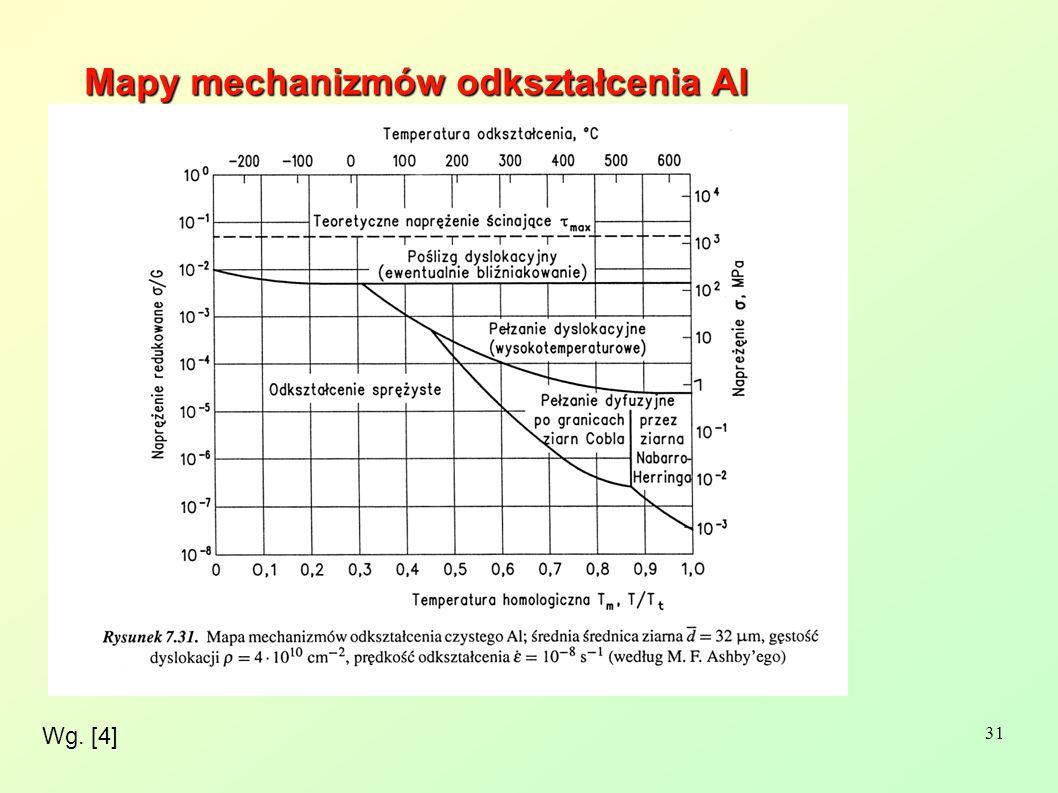 31 Wg. [4] Mapy mechanizmów odkształcenia Al