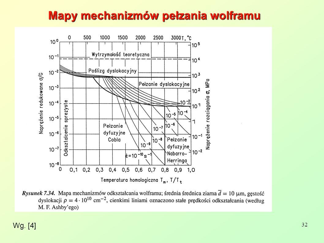 32 Wg. [4] Mapy mechanizmów pełzania wolframu