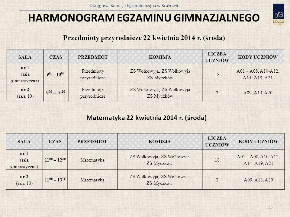 Okręgowa Komisja Egzaminacyjna w Krakowie 15 HARMONOGRAM EGZAMINU GIMNAZJALNEGO Przedmioty przyrodnicze 22 kwietnia 2014 r. (środa) SALACZASPRZEDMIOTK