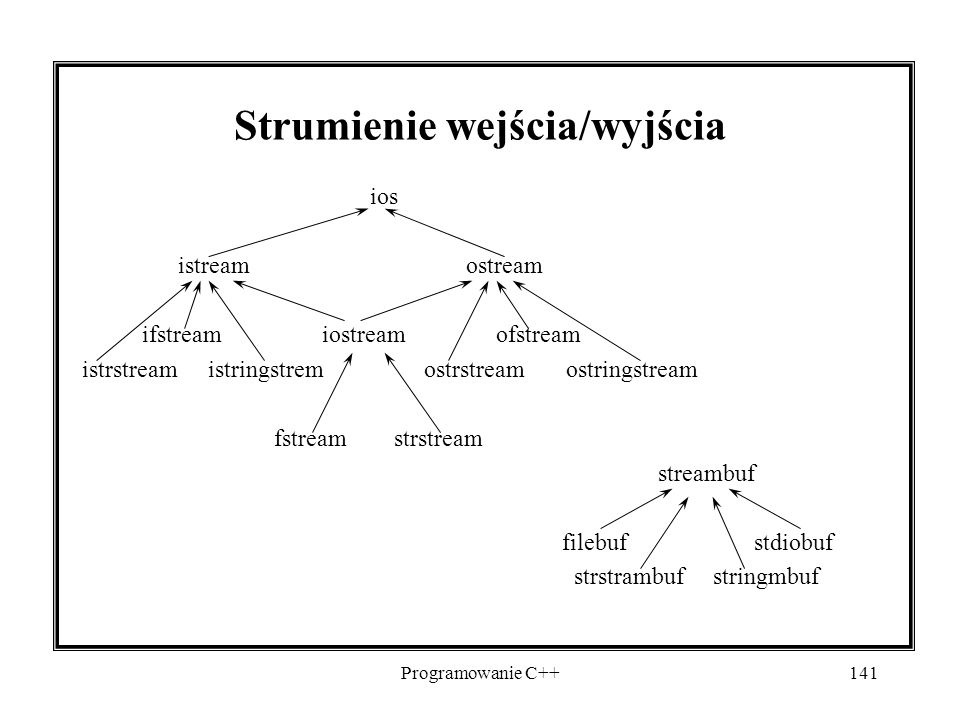 Programowanie C++141 Strumienie wejścia/wyjścia ios istreamostream ifstream iostream ofstream istrstream istringstrem ostrstream ostringstream fstream strstream streambuf filebufstdiobuf strstrambuf stringmbuf
