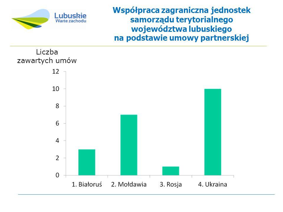 Współpraca zagraniczna jednostek samorządu terytorialnego województwa lubuskiego na podstawie umowy partnerskiej Liczba zawartych umów