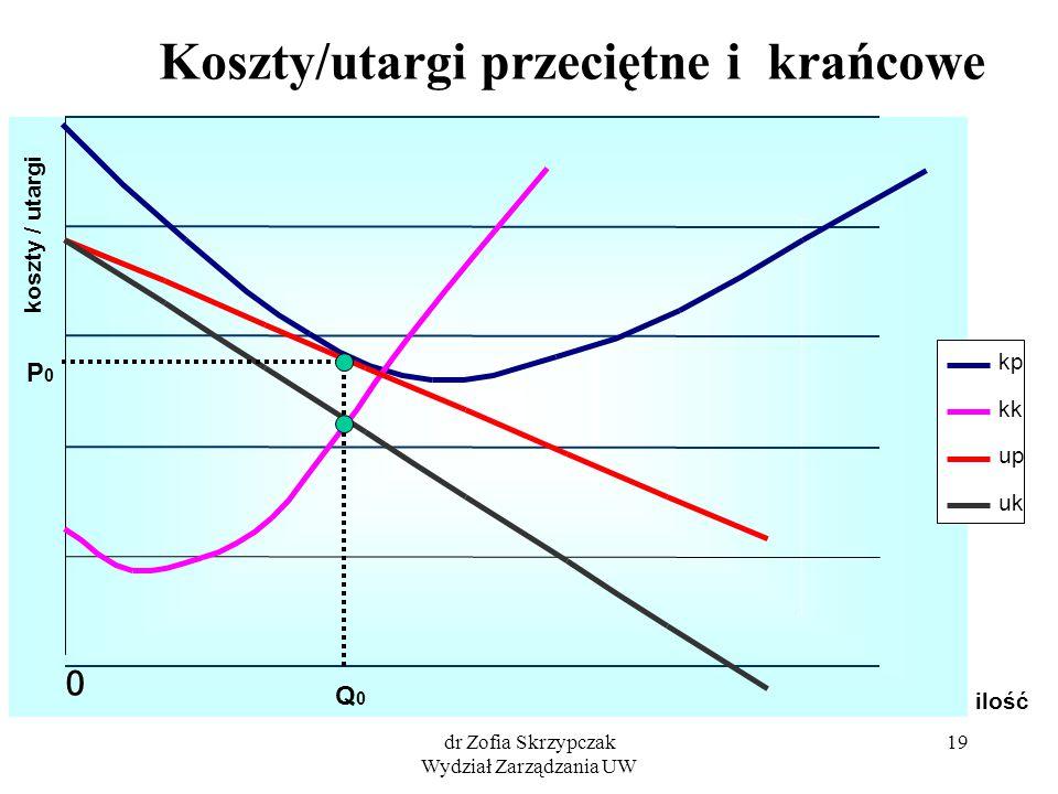 dr Zofia Skrzypczak Wydział Zarządzania UW 19 ilość koszty / utargi kp kk up uk 0 Koszty/utargi przeciętne i krańcowe Q0Q0 P0P0