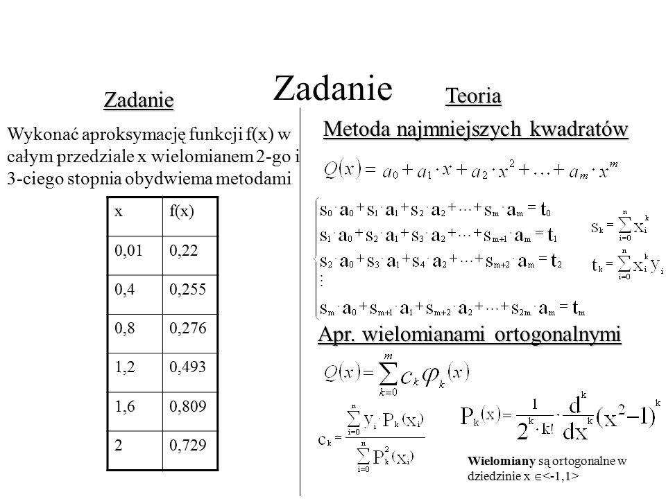 Zadanie Teoria Zadanie Metoda najmniejszych kwadratów Apr.