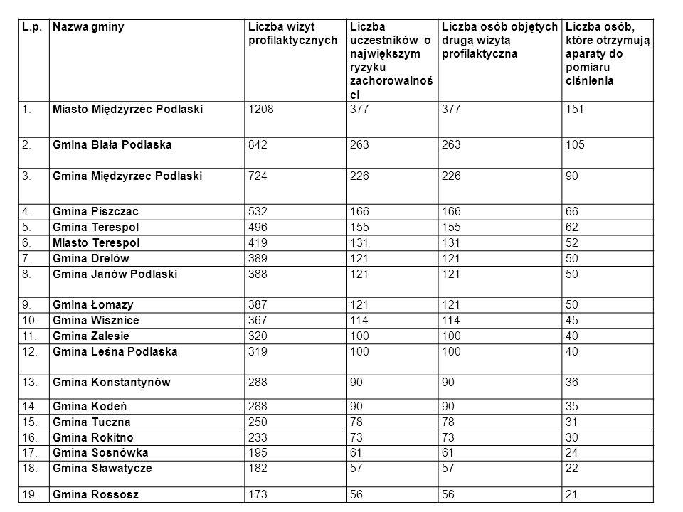 L.p.Nazwa gminyLiczba wizyt profilaktycznych Liczba uczestników o największym ryzyku zachorowalnoś ci Liczba osób objętych drugą wizytą profilaktyczna Liczba osób, które otrzymują aparaty do pomiaru ciśnienia 1.Miasto Międzyrzec Podlaski1208377 151 2.Gmina Biała Podlaska842263 105 3.Gmina Międzyrzec Podlaski724226 90 4.Gmina Piszczac532166 66 5.Gmina Terespol496155 62 6.Miasto Terespol419131 52 7.Gmina Drelów389121 50 8.Gmina Janów Podlaski388121 50 9.Gmina Łomazy387121 50 10.Gmina Wisznice367114 45 11.Gmina Zalesie320100 40 12.Gmina Leśna Podlaska319100 40 13.Gmina Konstantynów28890 36 14.Gmina Kodeń28890 35 15.Gmina Tuczna25078 31 16.Gmina Rokitno23373 30 17.Gmina Sosnówka19561 24 18.Gmina Sławatycze18257 22 19.Gmina Rossosz17356 21
