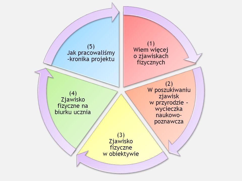 (1) Wiem więcej o zjawiskach fizycznych (2) W poszukiwaniu zjawisk w przyrodzie – wycieczka naukowo- poznawcza (3) Zjawisko fizyczne w obiektywie (4)