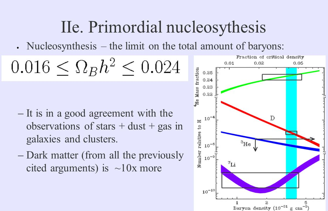 IIe. Primordial nucleosythesis  Nucleosynthesis – the limit on the total amount of baryons: –It is in a good agreement with the observations of stars