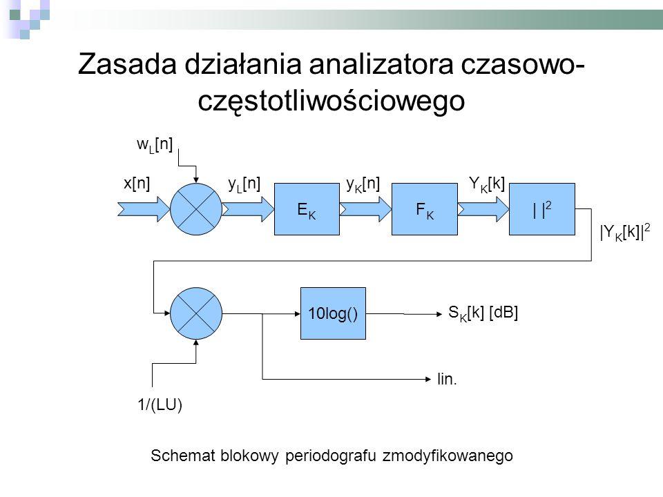 Zasada działania analizatora czasowo- częstotliwościowego FKFK | | 2 EKEK 10log() x[n] y L [n] y K [n]Y K [k] |Y K [k]| 2 w L [n] 1/(LU) S K [k] [dB
