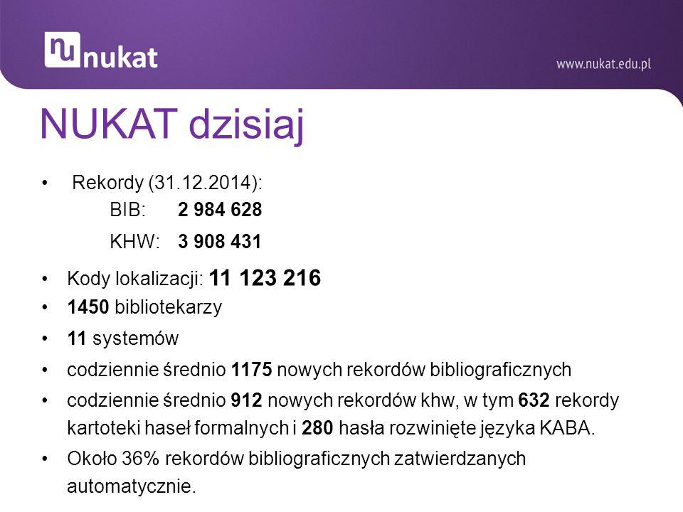 NUKAT dzisiaj Rekordy (31.12.2014): BIB:2 984 628 KHW:3 908 431 Kody lokalizacji: 11 123 216 1450 bibliotekarzy 11 systemów codziennie średnio 1175 no