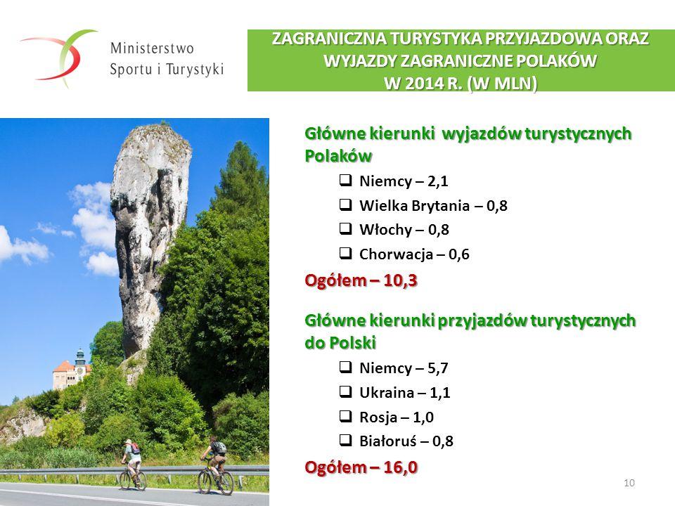 10 ZAGRANICZNA TURYSTYKA PRZYJAZDOWA ORAZ WYJAZDY ZAGRANICZNE POLAKÓW W 2014 R. (W MLN) Główne kierunki wyjazdów turystycznych Polaków  Niemcy – 2,1