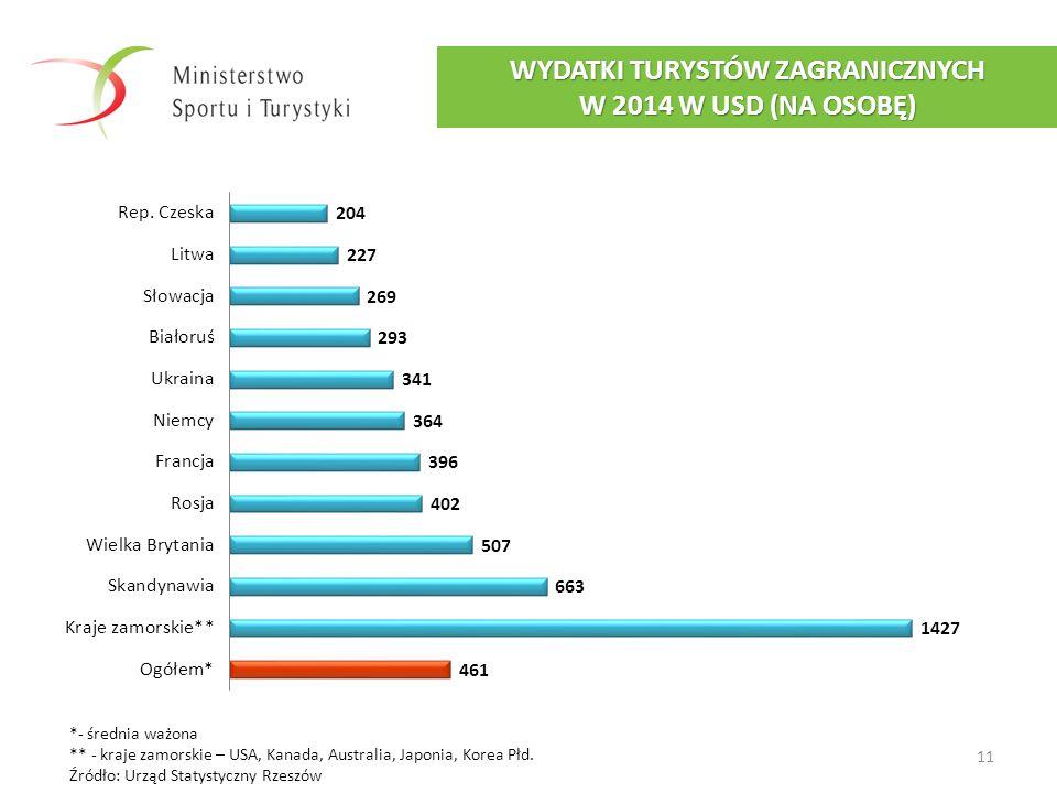 11 WYDATKI TURYSTÓW ZAGRANICZNYCH W 2014 W USD (NA OSOBĘ) *- średnia ważona ** - kraje zamorskie – USA, Kanada, Australia, Japonia, Korea Płd. Źródło: