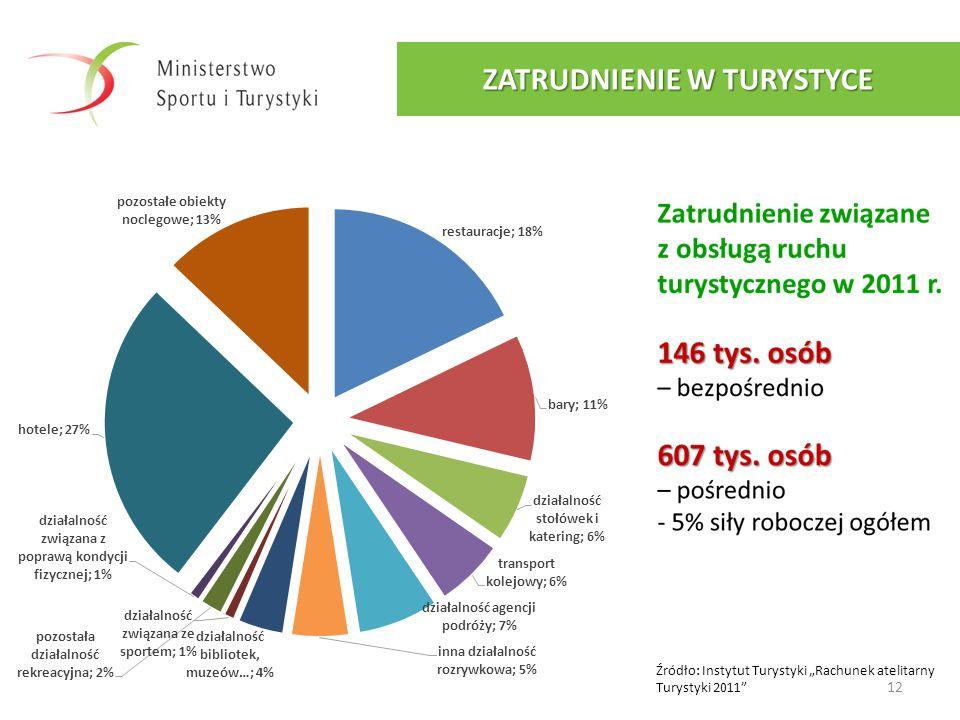"""12 ZATRUDNIENIE W TURYSTYCE Źródło: Instytut Turystyki """"Rachunek atelitarny Turystyki 2011"""""""