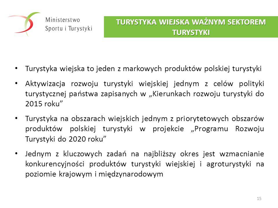 Turystyka wiejska to jeden z markowych produktów polskiej turystyki Aktywizacja rozwoju turystyki wiejskiej jednym z celów polityki turystycznej państ
