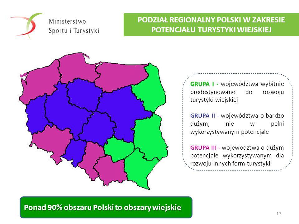 17 PODZIAŁ REGIONALNY POLSKI W ZAKRESIE POTENCJAŁU TURYSTYKI WIEJSKIEJ Ponad 90% obszaru Polski to obszary wiejskie GRUPA I GRUPA I - województwa wybi