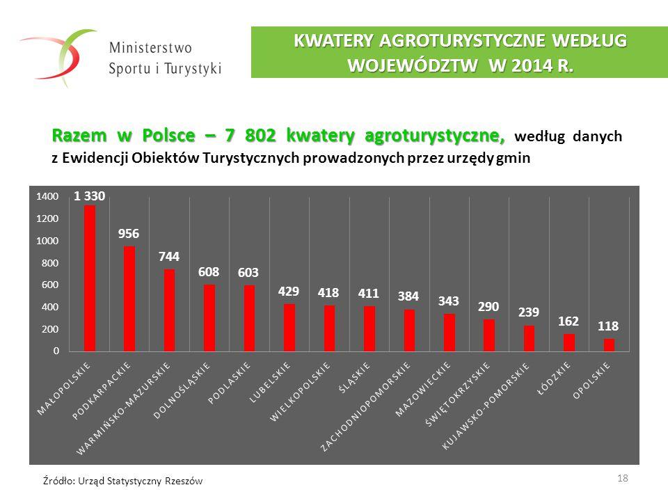 18 KWATERY AGROTURYSTYCZNE WEDŁUG WOJEWÓDZTW W 2014 R. Źródło: Urząd Statystyczny Rzeszów Razem w Polsce – 7 802 kwatery agroturystyczne, Razem w Pols