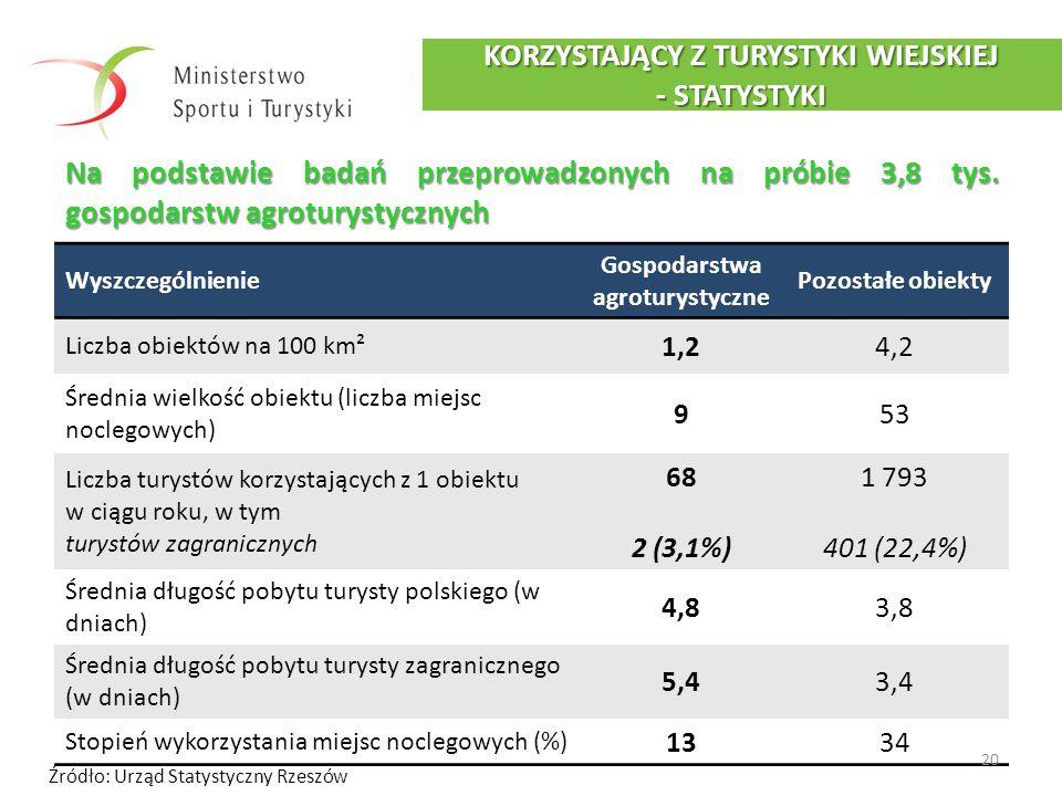 Wyszczególnienie Gospodarstwa agroturystyczne Pozostałe obiekty Liczba obiektów na 100 km² 1,24,2 Średnia wielkość obiektu (liczba miejsc noclegowych)