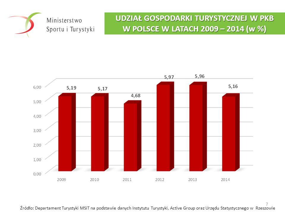 7 UDZIAŁ GOSPODARKI TURYSTYCZNEJ W PKB W POLSCE W LATACH 2009 – 2014 (w %) Źródło: Departament Turystyki MSiT na podstawie danych Instytutu Turystyki,